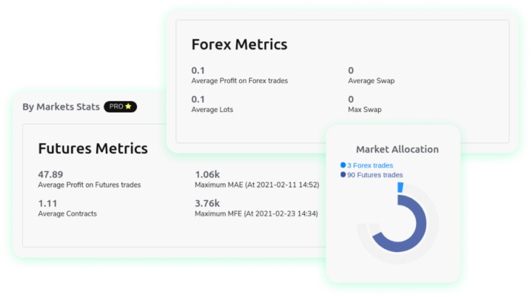 Forex and Futures Market